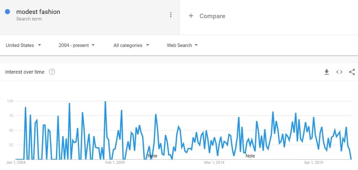 using google trends to determine the niche's demand