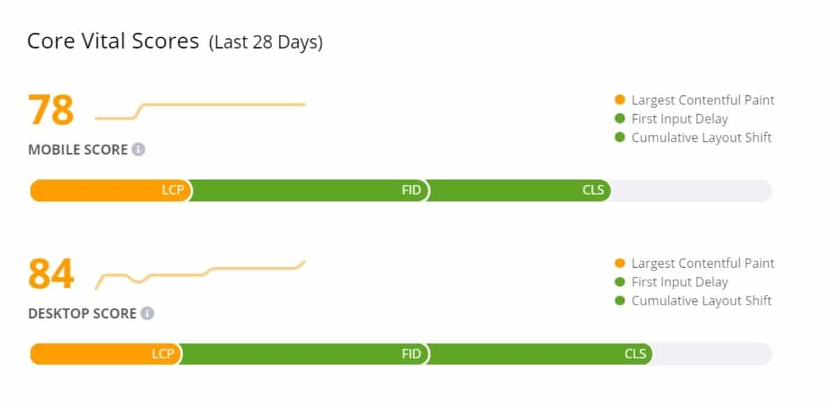 ezoic leap core web vital scores